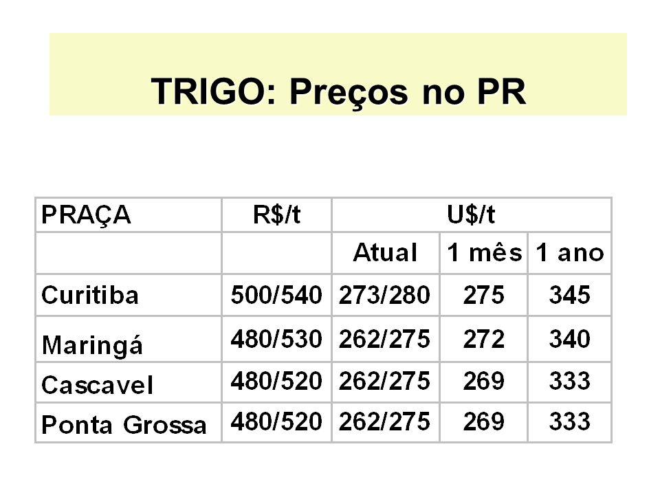 TRIGO: Preços no PR