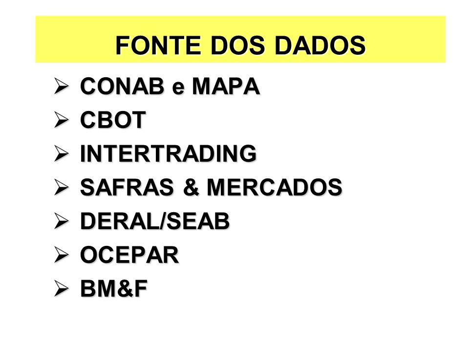 FONTE DOS DADOS CONAB e MAPA CBOT INTERTRADING SAFRAS & MERCADOS