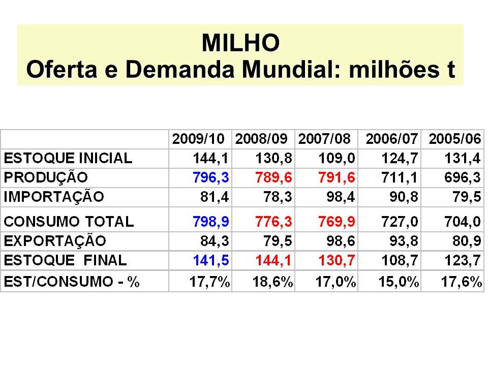 MILHO Oferta e Demanda Mundial: milhões t