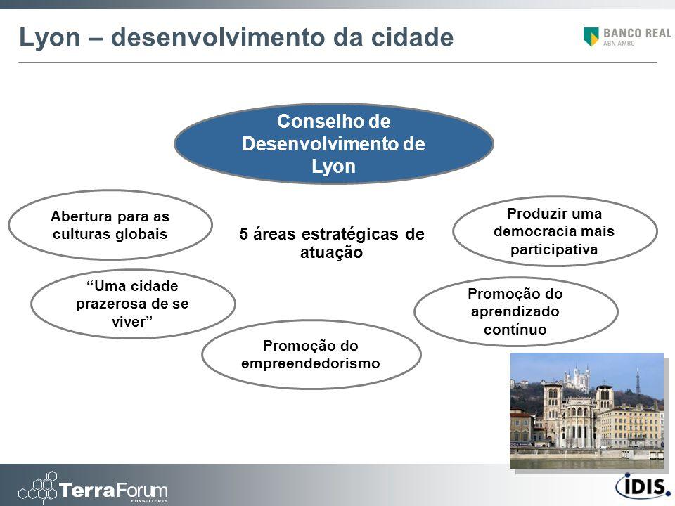 Lyon – desenvolvimento da cidade