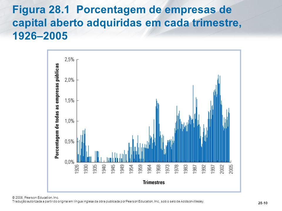 Figura 28.1 Porcentagem de empresas de capital aberto adquiridas em cada trimestre, 1926–2005