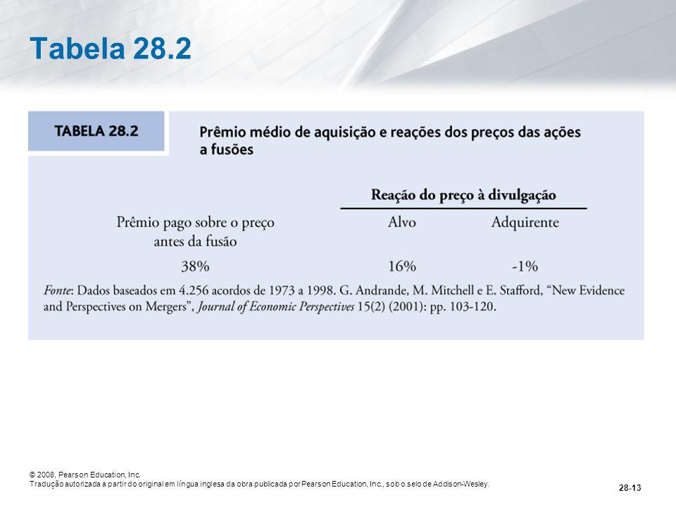 Tabela 28.2 © 2008, Pearson Education, Inc.