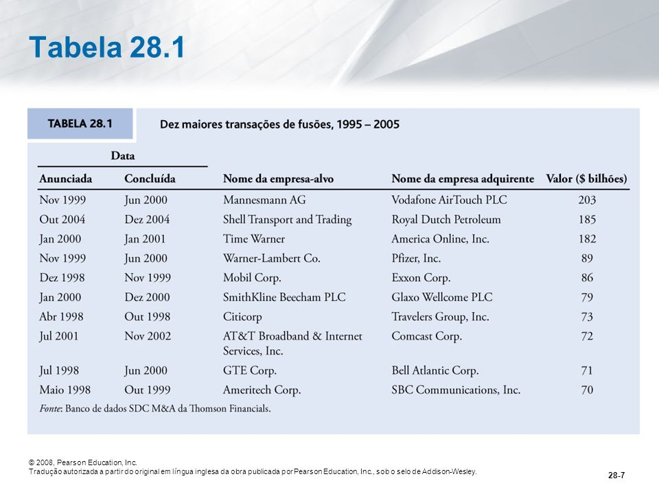Tabela 28.1 © 2008, Pearson Education, Inc.