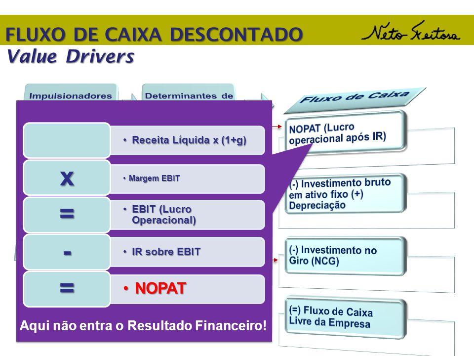 FLUXO DE CAIXA DESCONTADO Value Drivers