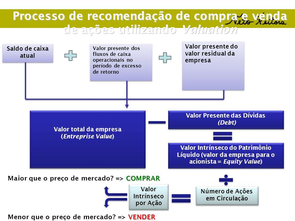 Processo de recomendação de compra e venda de ações utilizando Valuation