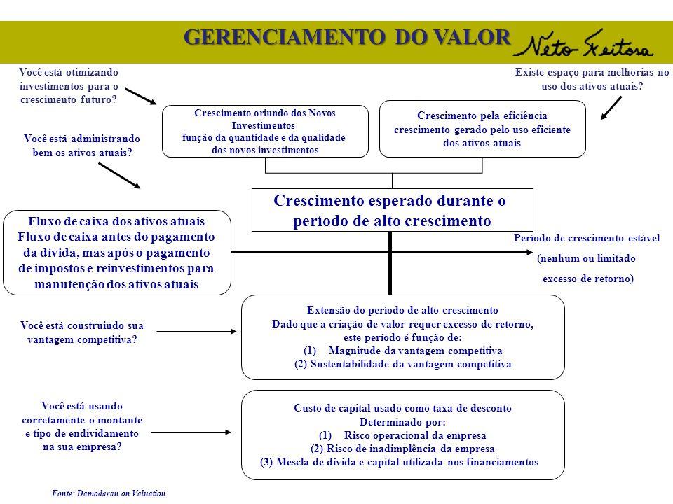 GERENCIAMENTO DO VALOR