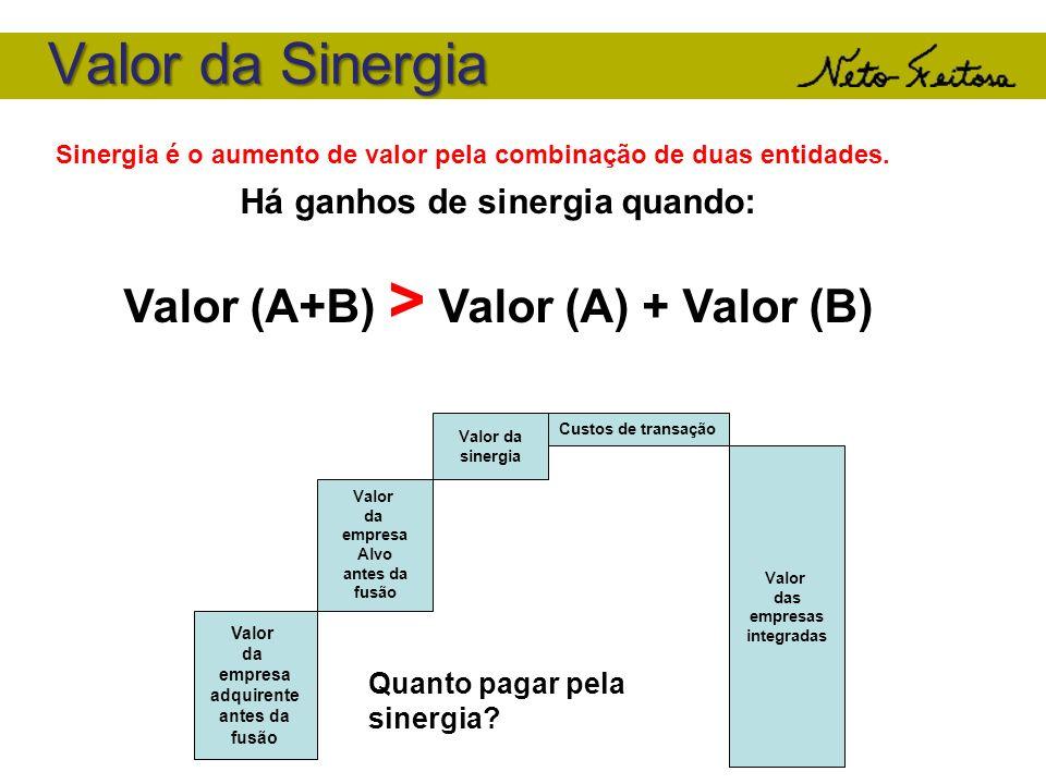 Há ganhos de sinergia quando: Valor (A+B) > Valor (A) + Valor (B)