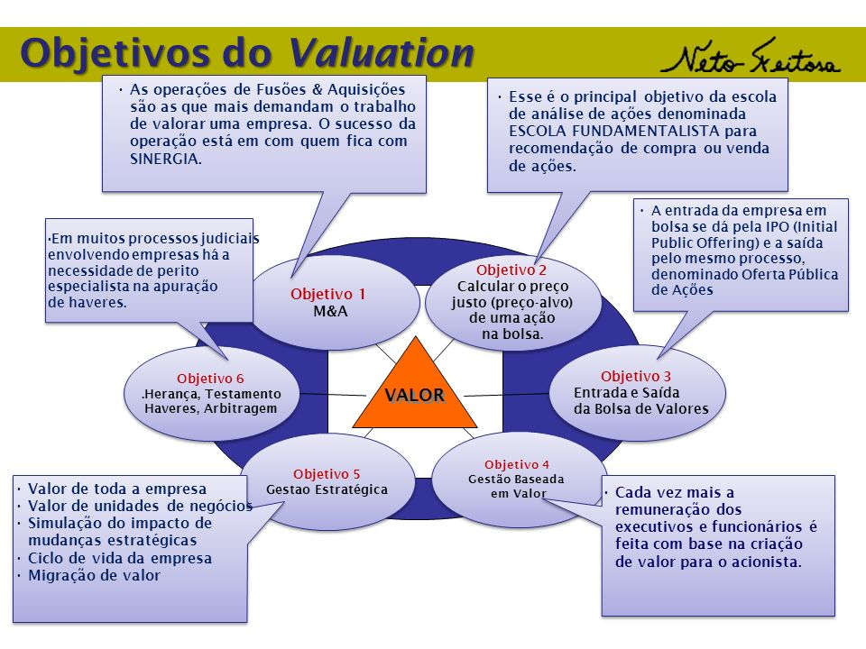 Objetivos do Valuation