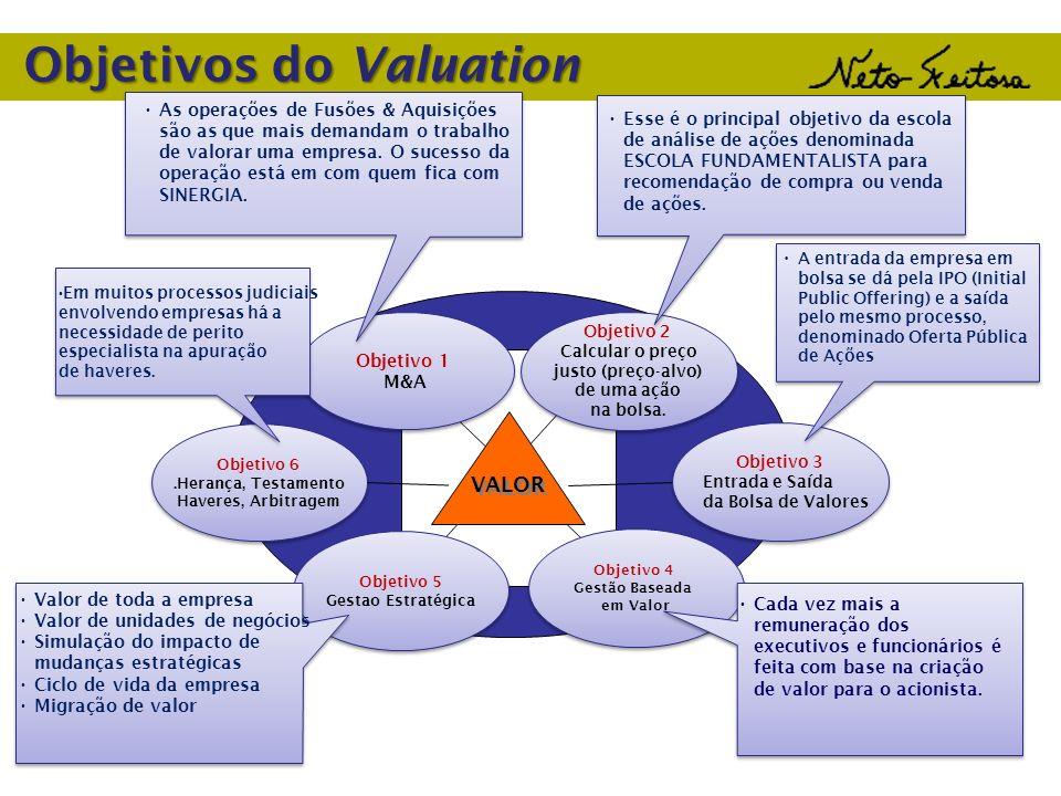 Objetivos do Valuation