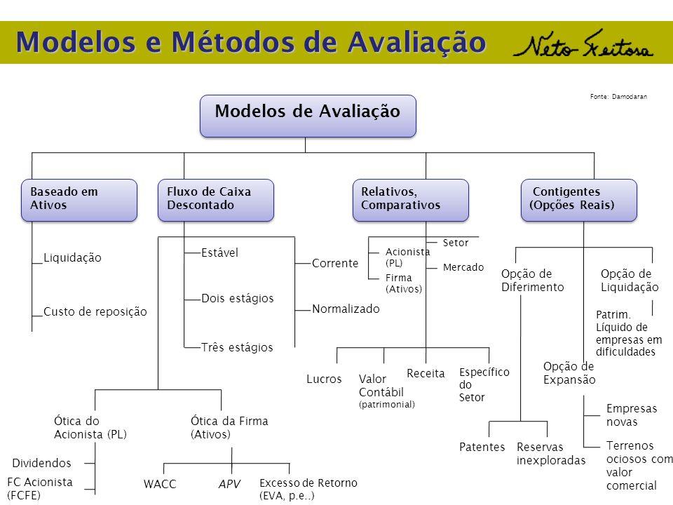 Modelos e Métodos de Avaliação