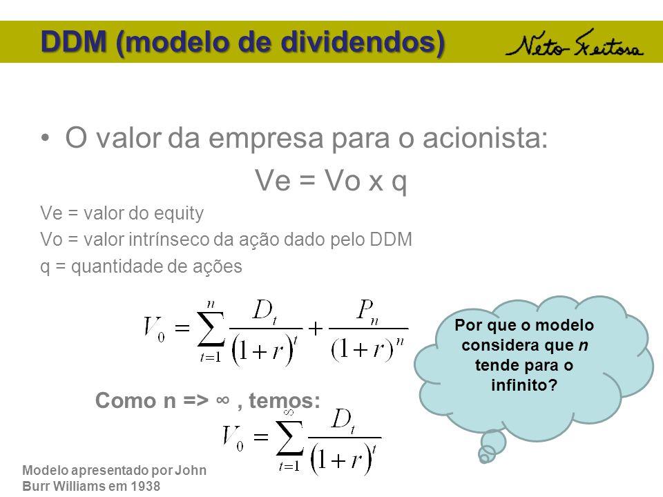 DDM (modelo de dividendos)