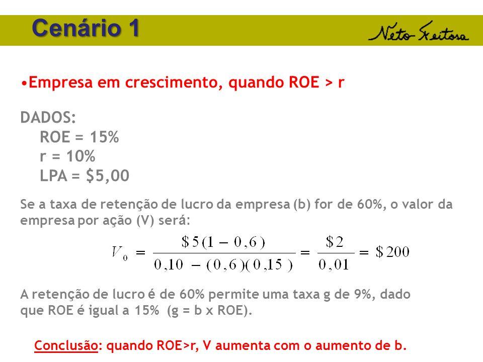 Conclusão: quando ROE>r, V aumenta com o aumento de b.