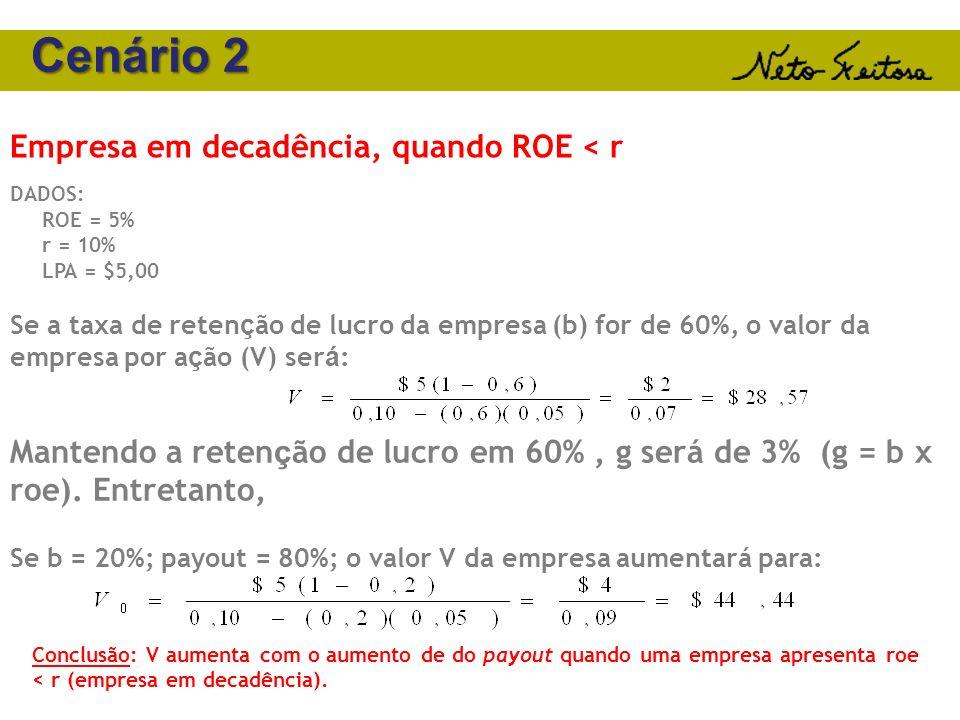 Cenário 2 Empresa em decadência, quando ROE < r
