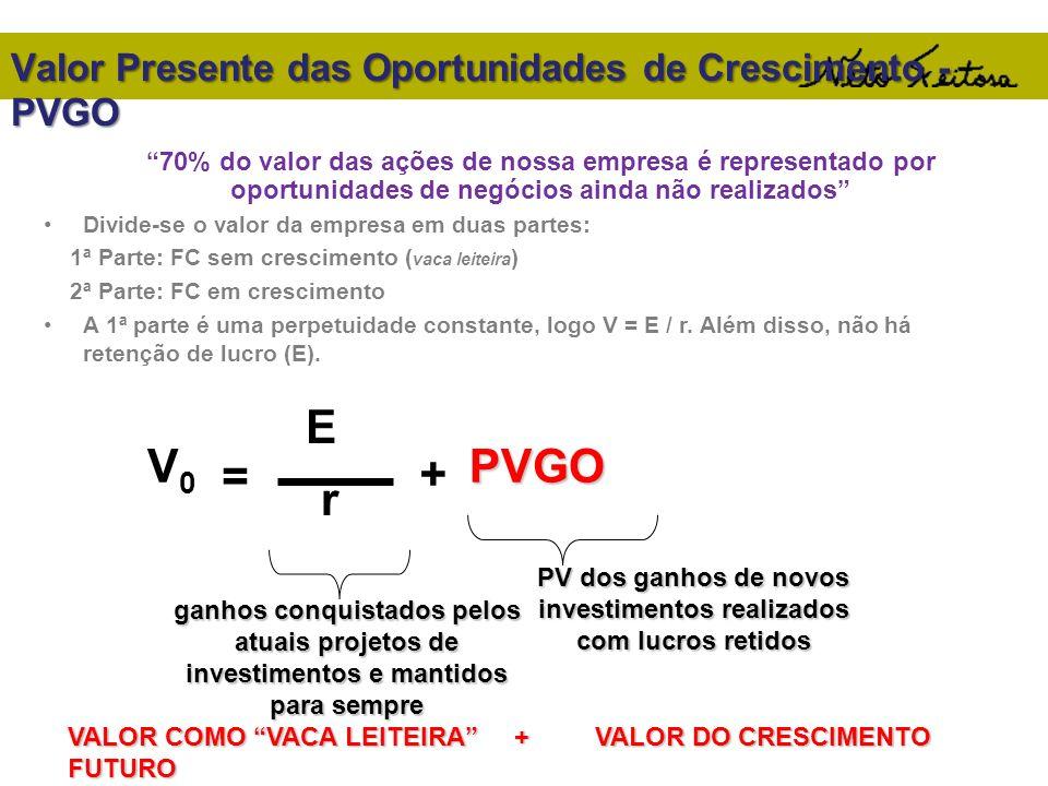 Valor Presente das Oportunidades de Crescimento - PVGO
