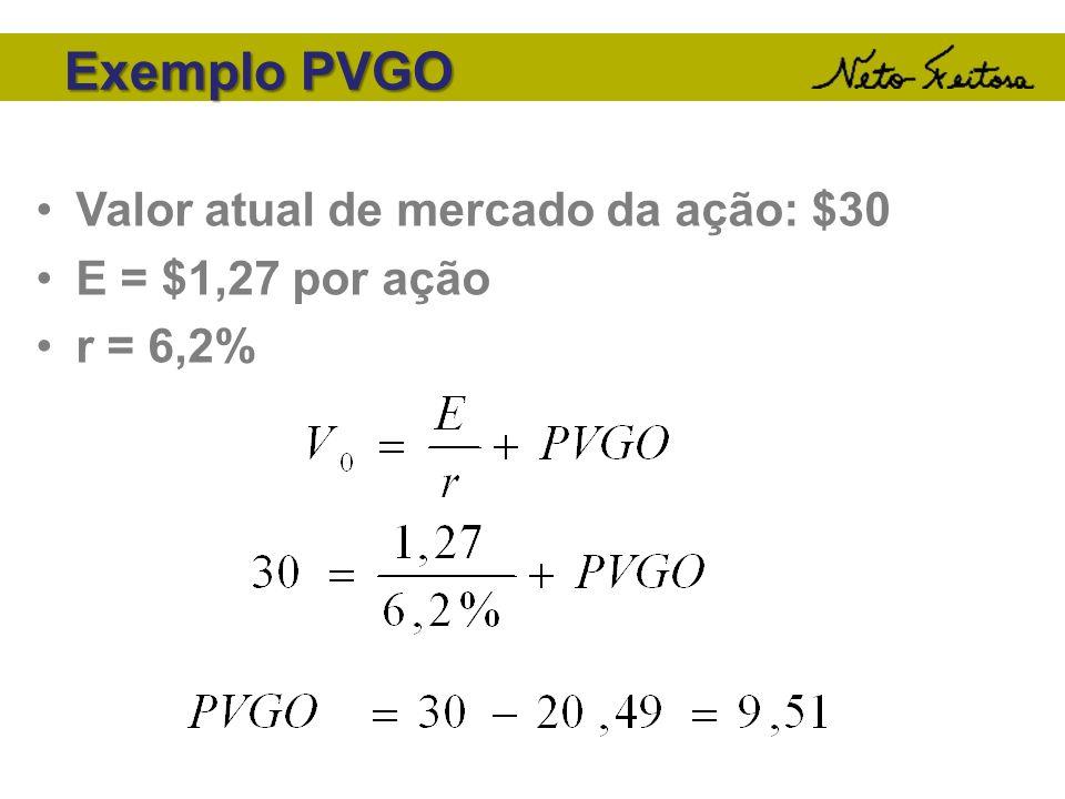 Exemplo PVGO Valor atual de mercado da ação: $30 E = $1,27 por ação