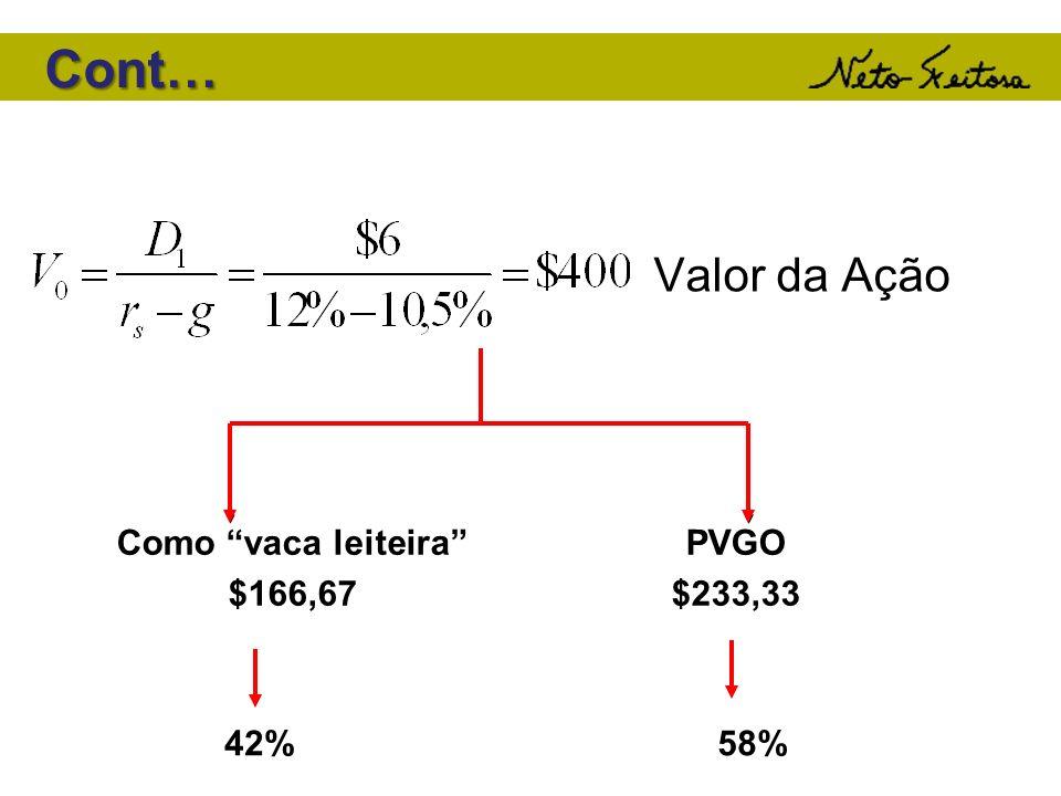 Cont… Valor da Ação Como vaca leiteira $166,67 PVGO $233,33 42% 58%
