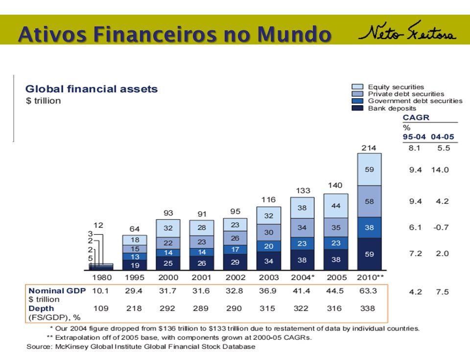 Ativos Financeiros no Mundo