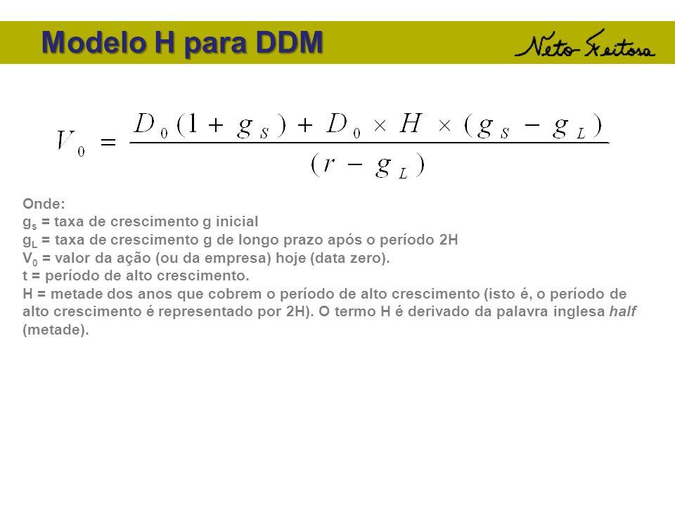 Modelo H para DDM Onde: gs = taxa de crescimento g inicial