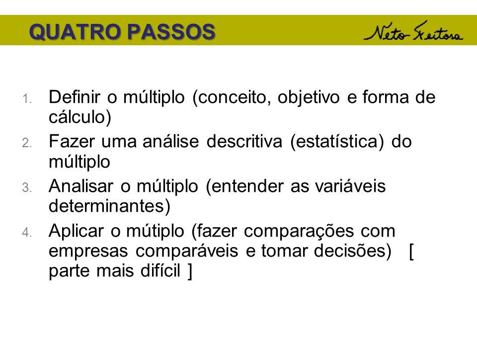 QUATRO PASSOSDefinir o múltiplo (conceito, objetivo e forma de cálculo) Fazer uma análise descritiva (estatística) do múltiplo.