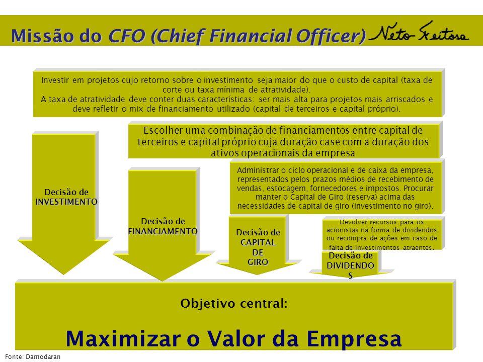 Maximizar o Valor da Empresa