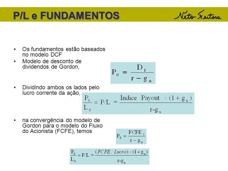 P/L e FUNDAMENTOS Os fundamentos estão baseados no modelo DCF