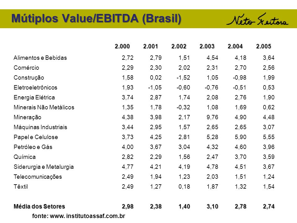 Mútiplos Value/EBITDA (Brasil)