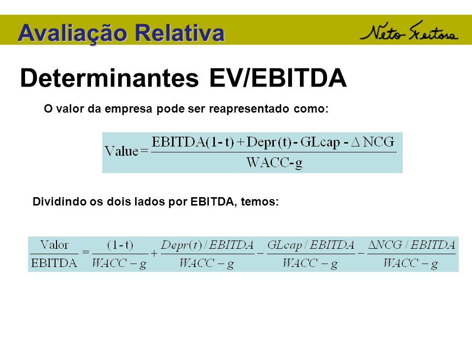 Determinantes EV/EBITDA