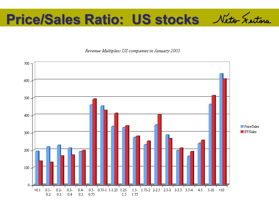 Price/Sales Ratio: US stocks