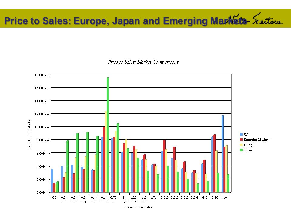 Price to Sales: Europe, Japan and Emerging Markets