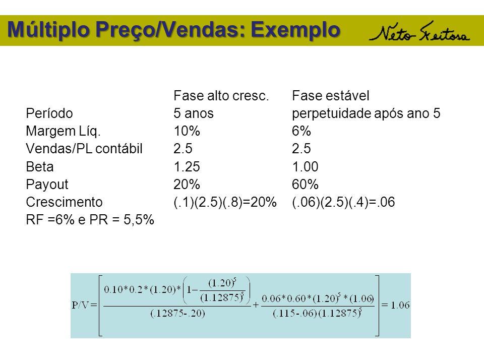 Múltiplo Preço/Vendas: Exemplo