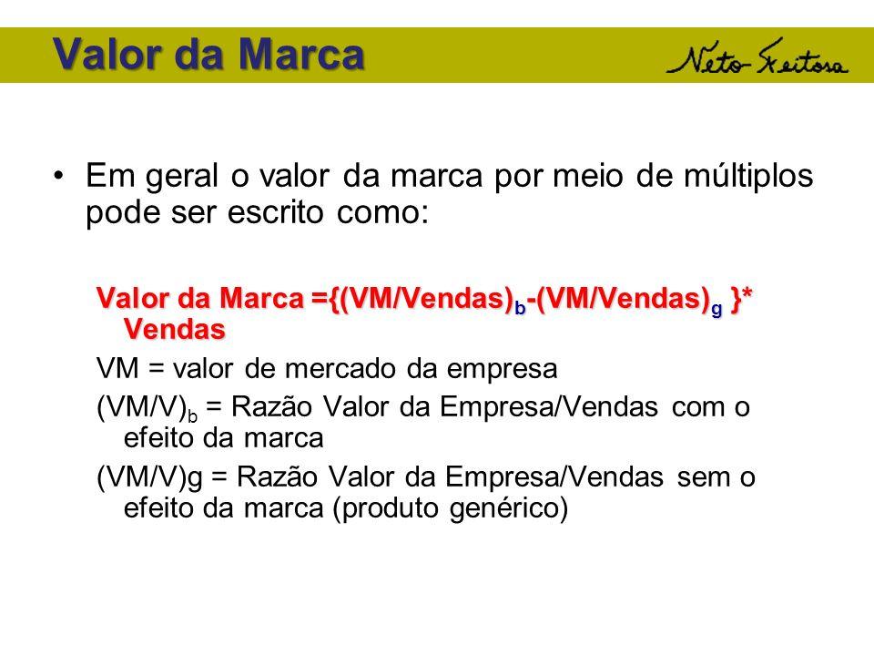 Valor da Marca Em geral o valor da marca por meio de múltiplos pode ser escrito como: Valor da Marca ={(VM/Vendas)b-(VM/Vendas)g }* Vendas.