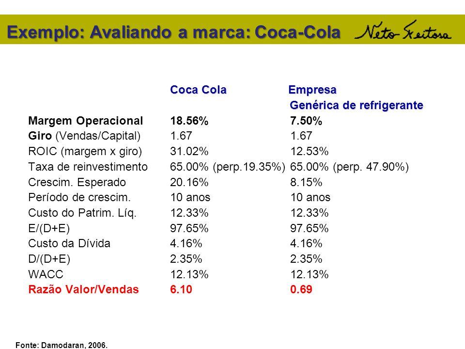 Exemplo: Avaliando a marca: Coca-Cola