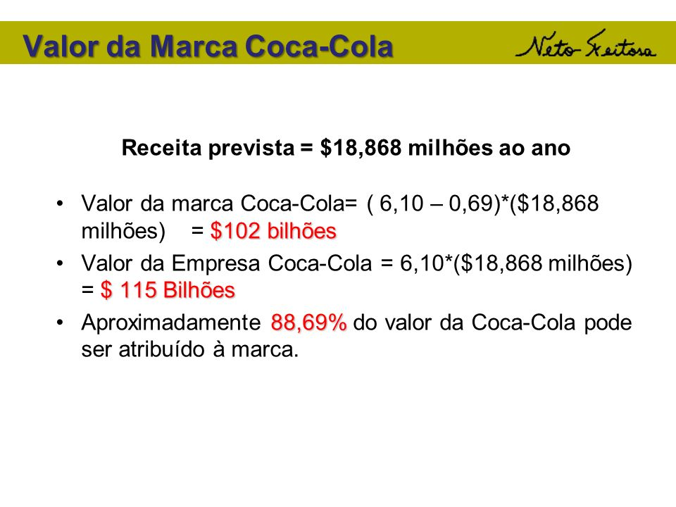 Valor da Marca Coca-Cola