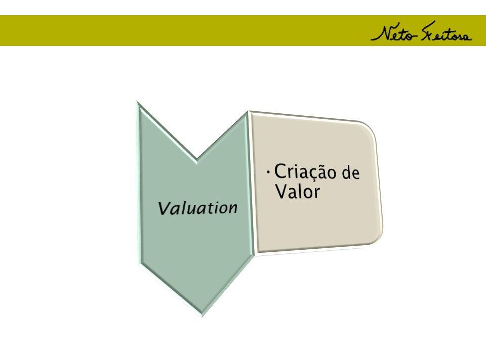 Valuation Criação de Valor