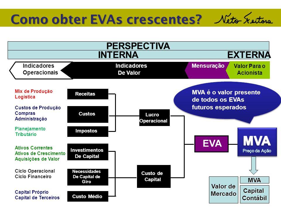 Como obter EVAs crescentes