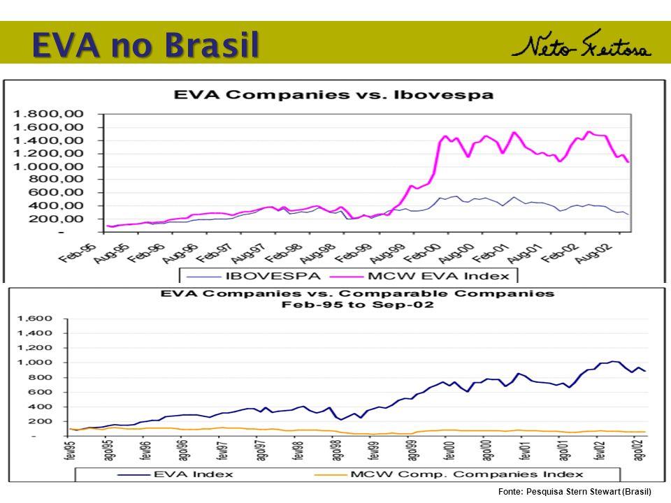 EVA no Brasil Fonte: Pesquisa Stern Stewart (Brasil)