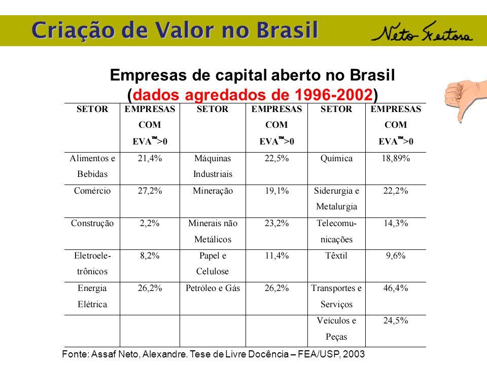 Empresas de capital aberto no Brasil