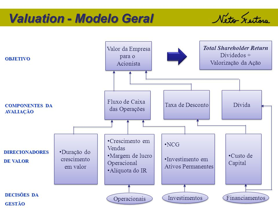 Valuation - Modelo Geral