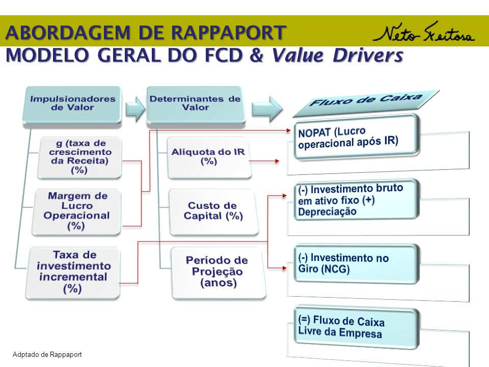 ABORDAGEM DE RAPPAPORT MODELO GERAL DO FCD & Value Drivers