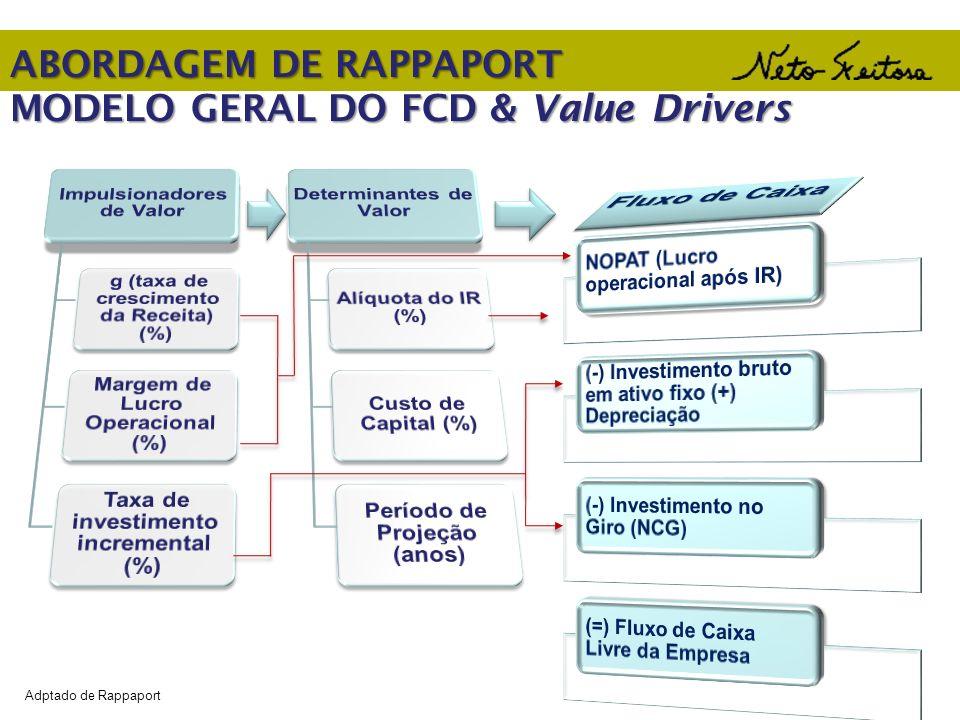 ABORDAGEM DE RAPPAPORT MODELO GERAL DO FCD & Value Drivers