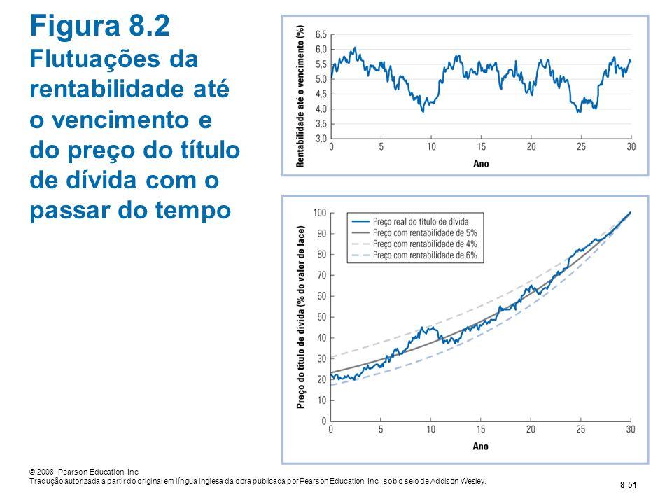 Figura 8.2 Flutuações da rentabilidade até o vencimento e do preço do título de dívida com o passar do tempo