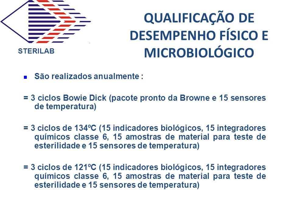 QUALIFICAÇÃO DE DESEMPENHO FÍSICO E MICROBIOLÓGICO