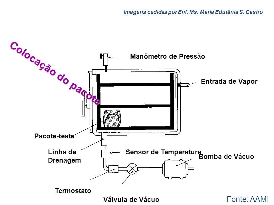 Colocação do pacote Fonte: AAMI Manômetro de Pressão Entrada de Vapor