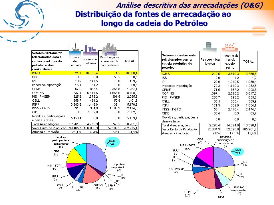 Distribuição da fontes de arrecadação ao longo da cadeia do Petróleo