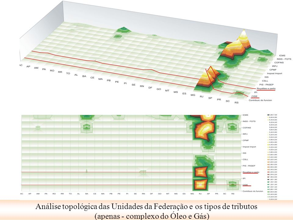 Análise topológica das Unidades da Federação e os tipos de tributos (apenas - complexo do Óleo e Gás)