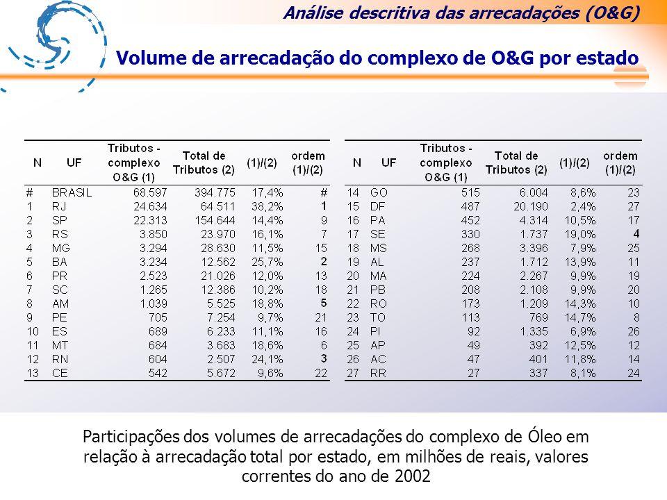 . Volume de arrecadação do complexo de O&G por estado