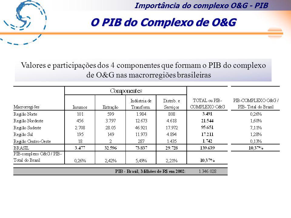 Importância do complexo O&G - PIB