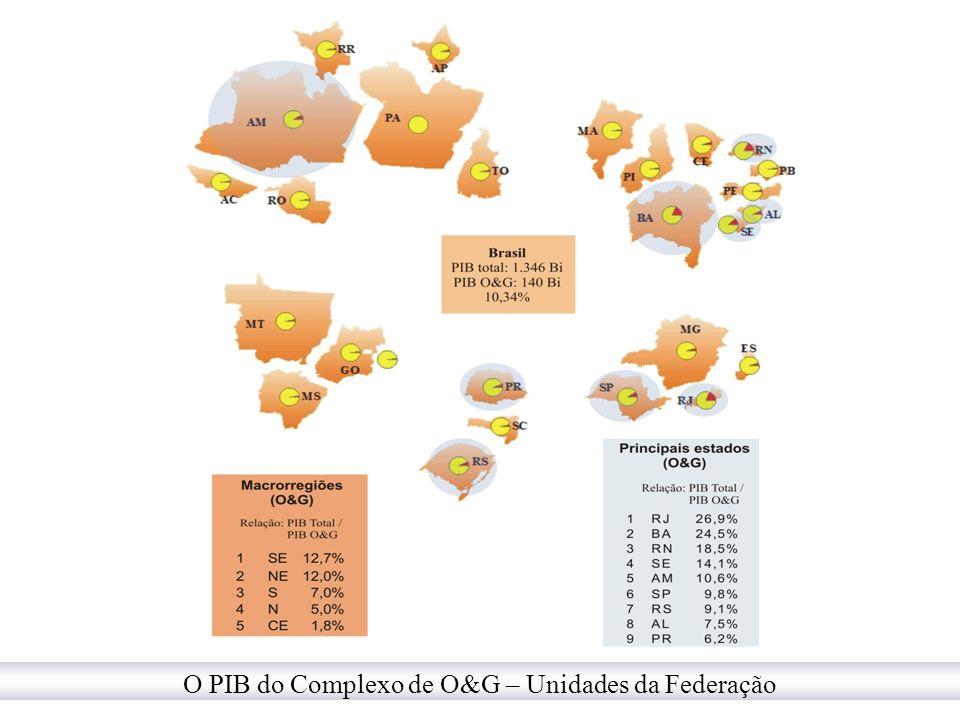 O PIB do Complexo de O&G – Unidades da Federação