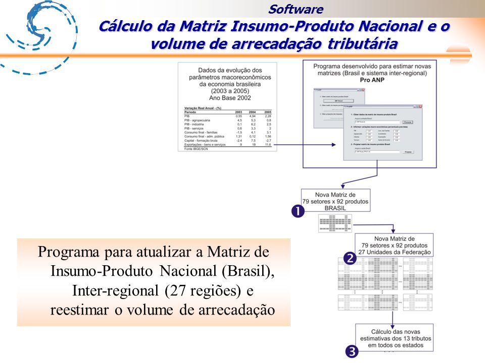 Software Cálculo da Matriz Insumo-Produto Nacional e o volume de arrecadação tributária.
