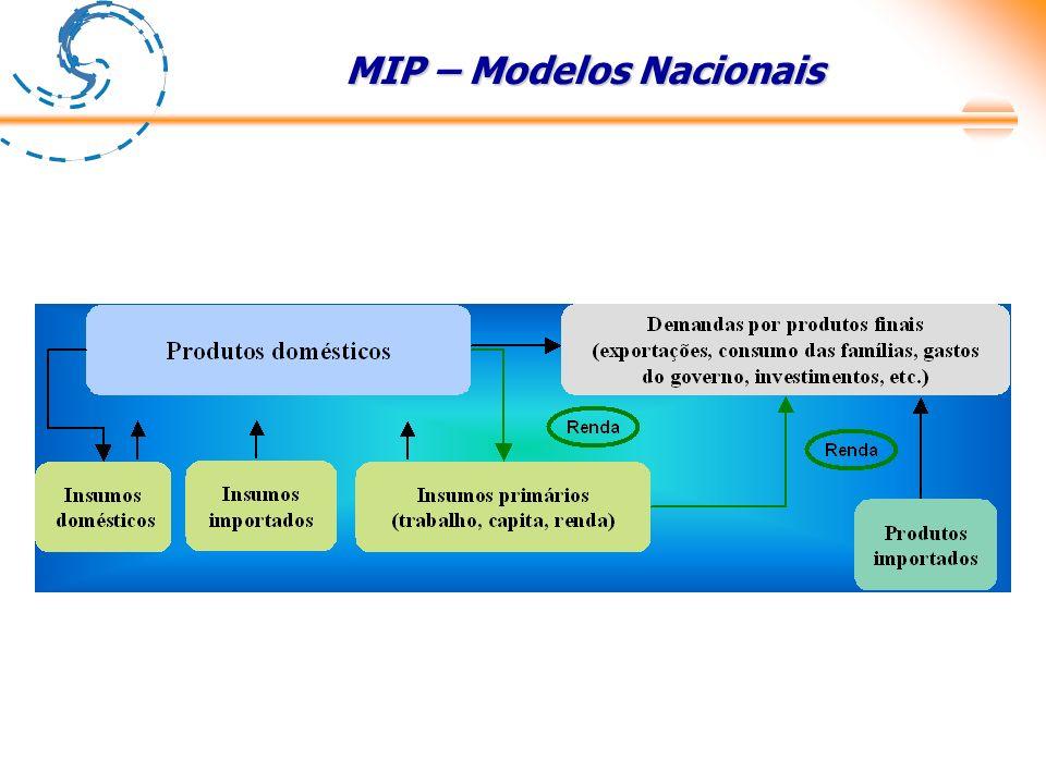MIP – Modelos Nacionais